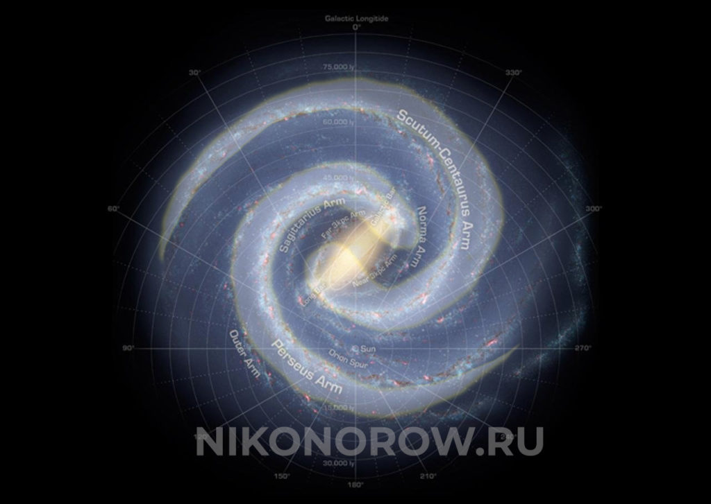 Структура Млечного пути.